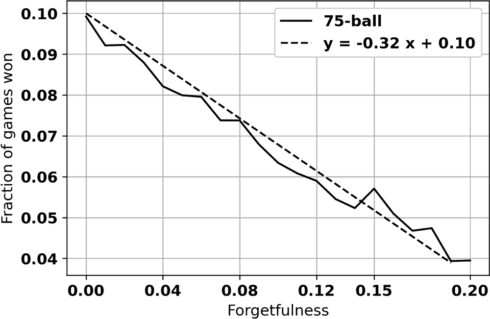 Figure 10: Graph Showing The effect of player forgetfulness