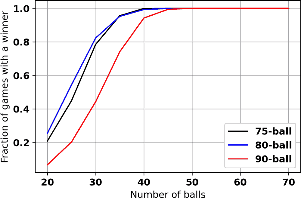 Figure 11: Graph Showing Fraction of games with winner as a function of ball numbers