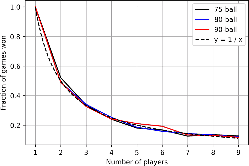 Figure 5 - Fraction of games won as a function of the number of players.