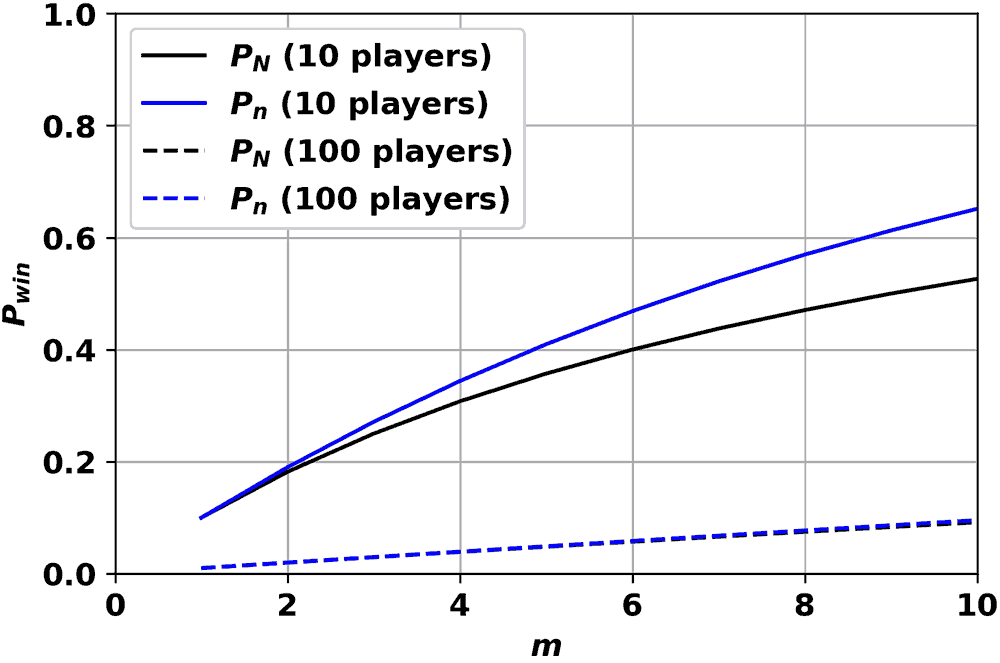 Figure 7: Comparison of multiple cards per game to multiple games.